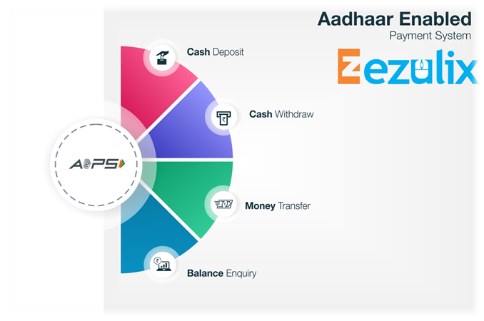 Aadhaar Enabled Payment App for Small Financial Transactions