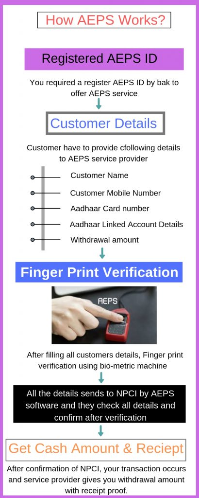 How AEPS Work
